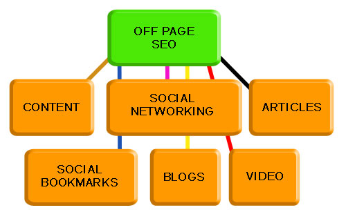 seo-offpage
