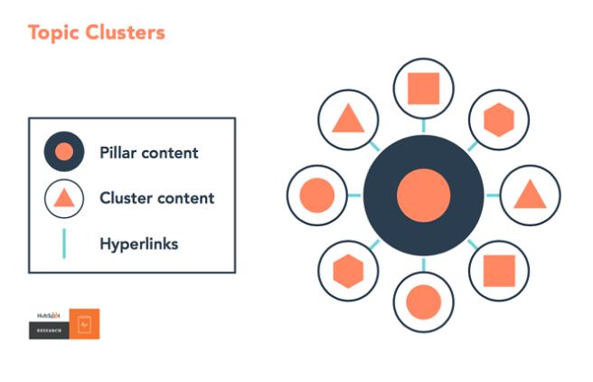 Cấu trúc Topic Cluster là gì? Lợi ích và các bước triển khai